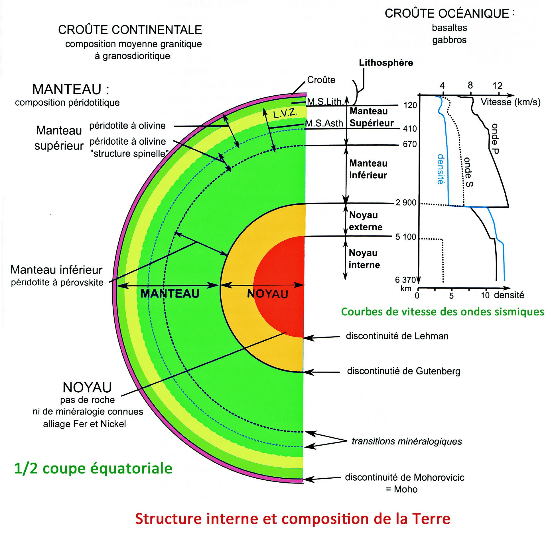 Structure du globe terrestre